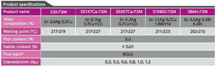 72-m-series-wire-spec
