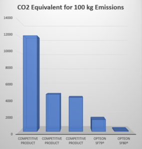 C02 equivalent for 100kg Emissions