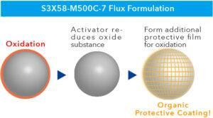 Koki M500C-7 Flux formulation