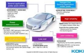 Koki automotive product range